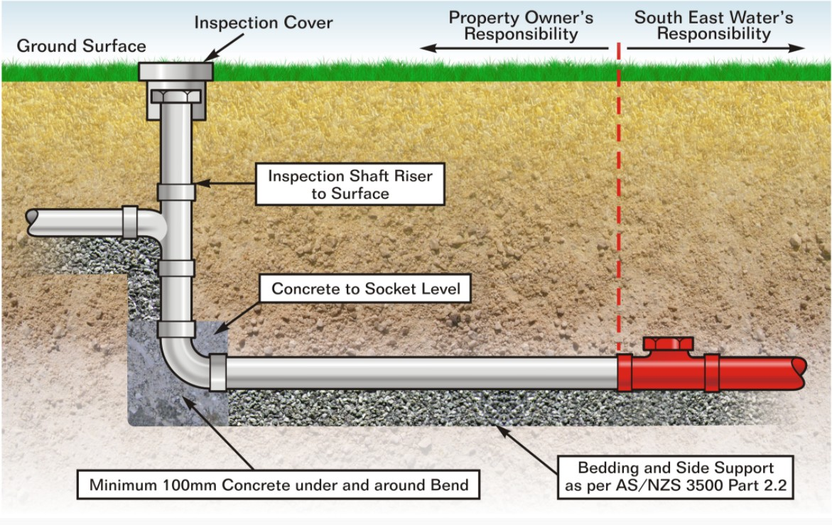 Labelled diagram showing a type of sewer connection